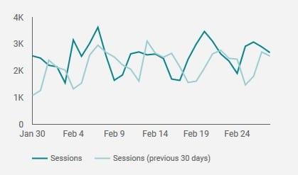 google analytics sessions example