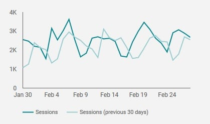 google analytics sessions example