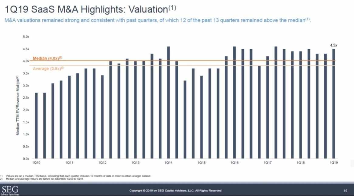 SEG SaaS Q1 2019 EV/Revenue Trends