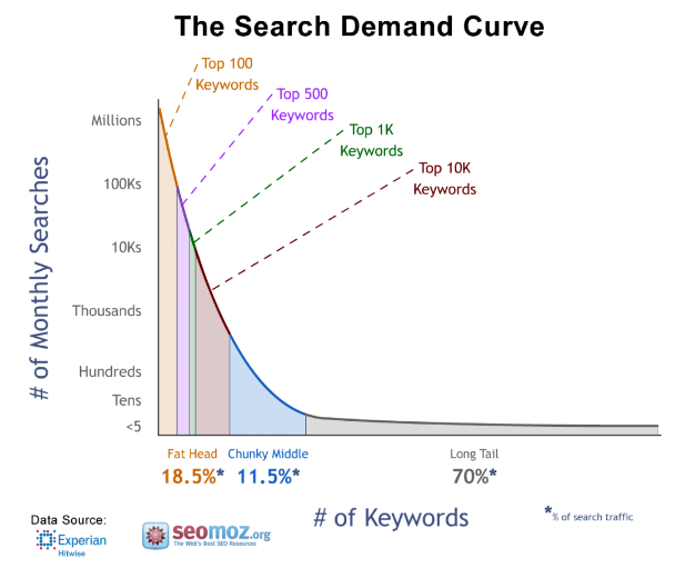 Google Keyword Search Demand Curve