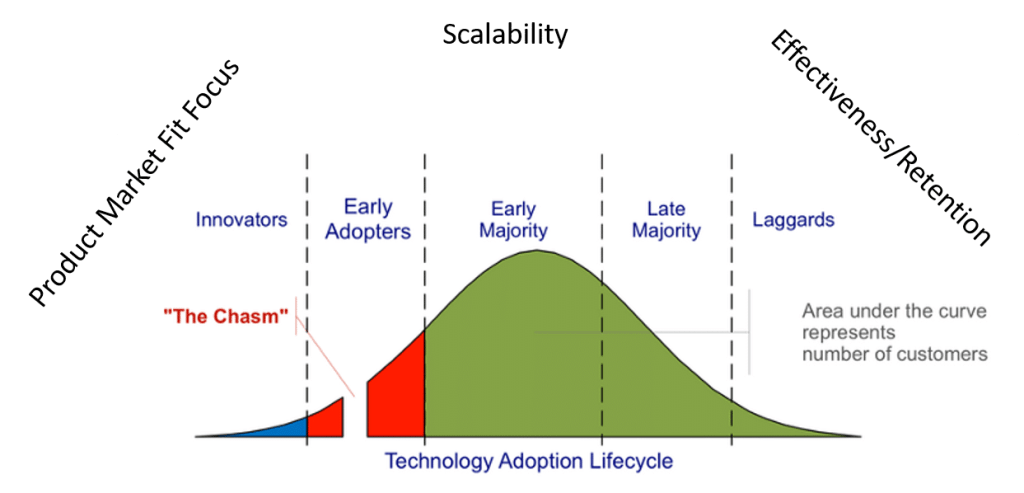 echnology adoption lifecycle