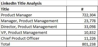 global product management population