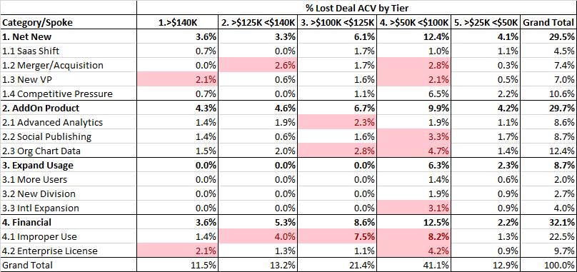 Win-Loss by Spoke/Deal Tier
