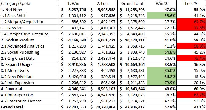 Win-Loss by money Wheel Spoke