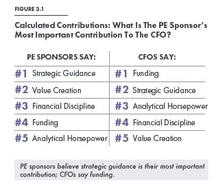 pe cfo relative contributions