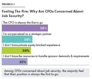 cfo job security