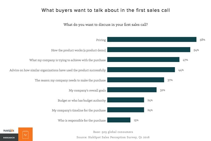 sdr first call buyer topics