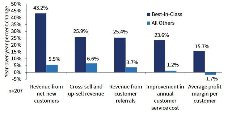 VoC Program benefits