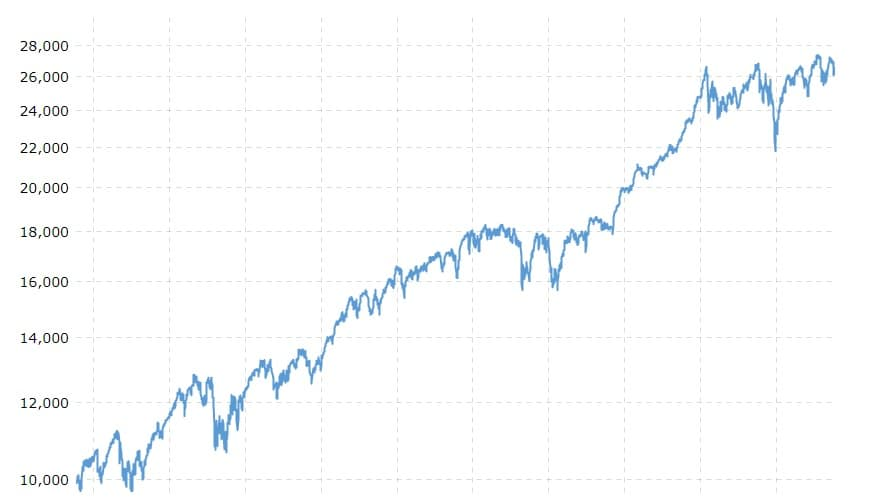 RIP Good Times DJIA 2010-2019