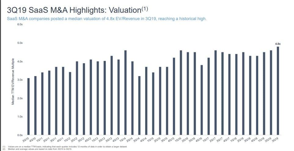 SEG Q3 2019 V/Revenue Multiples