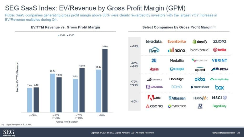private saas company gross marin enterprise value