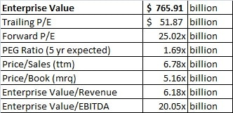 Google enterprise value