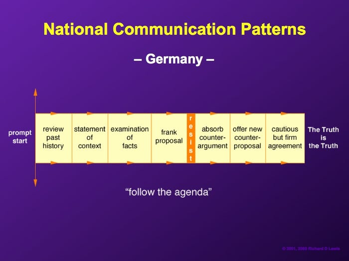 american product manager german negotiation