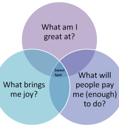 venn diagram passion skill [ 1114 x 765 Pixel ]