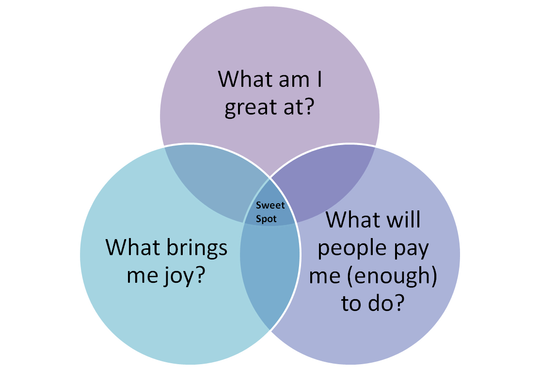hight resolution of venn diagram passion skill