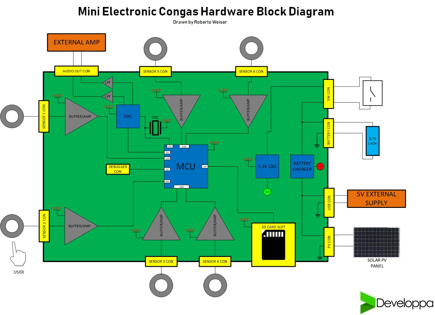 Mini Congas new BD