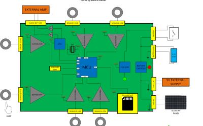 Draft your Circuit Block Diagram