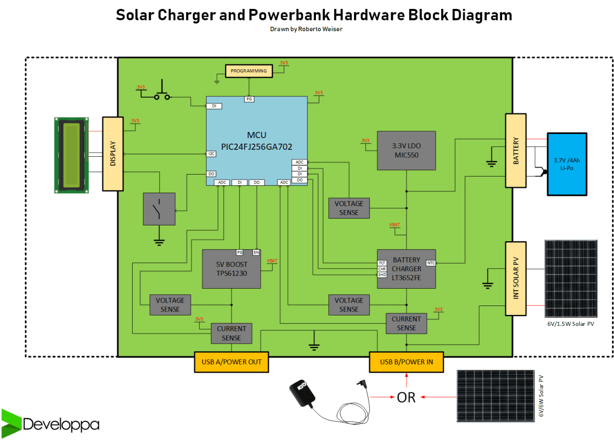 Solar Charger and Powerbank HW Block Diagram