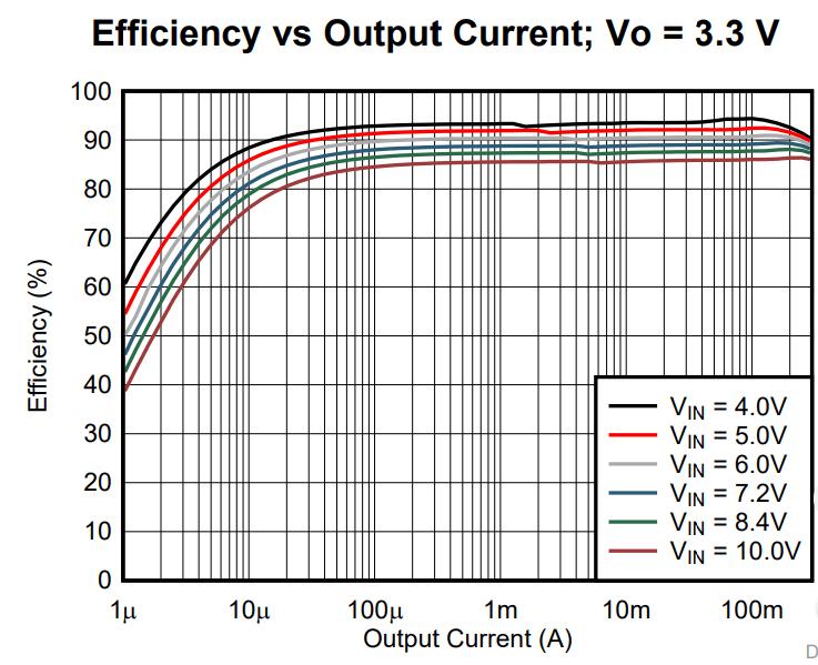 energy_tps62745_eff