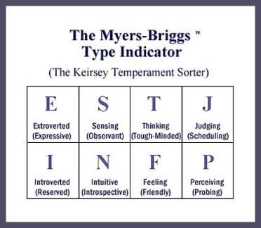 Le modèle MBTI pour développer sa confiance