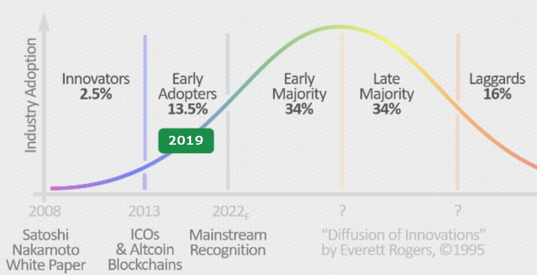 early adopters blockchain