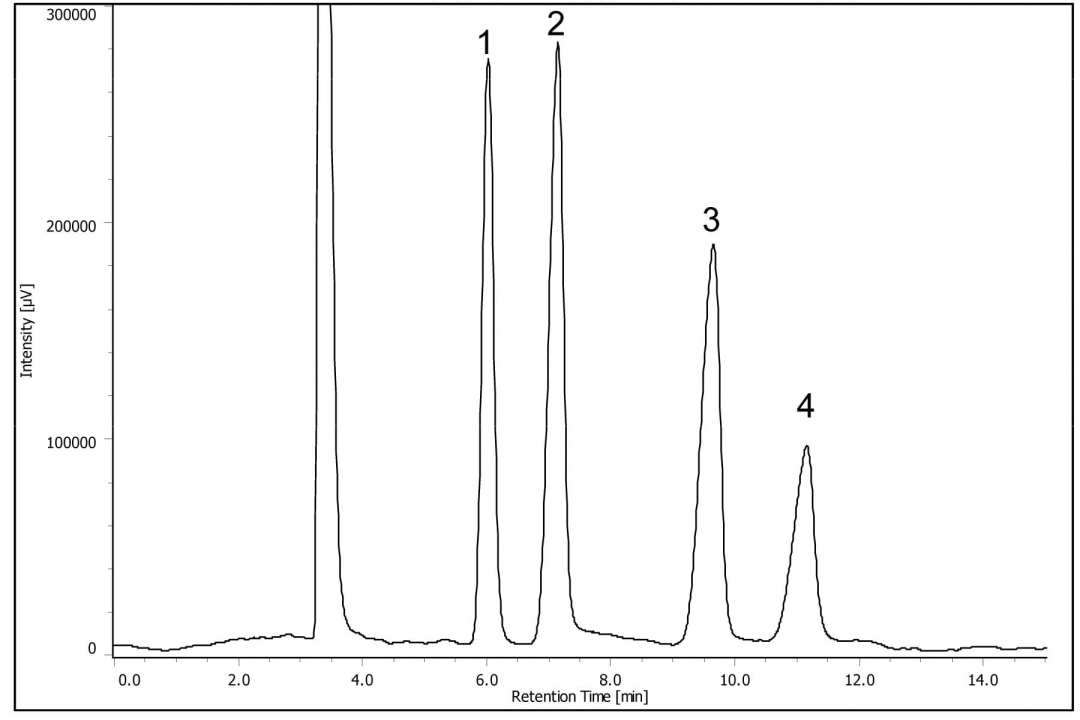 Analysis of Saccharides using HPLC-RI Figure 1