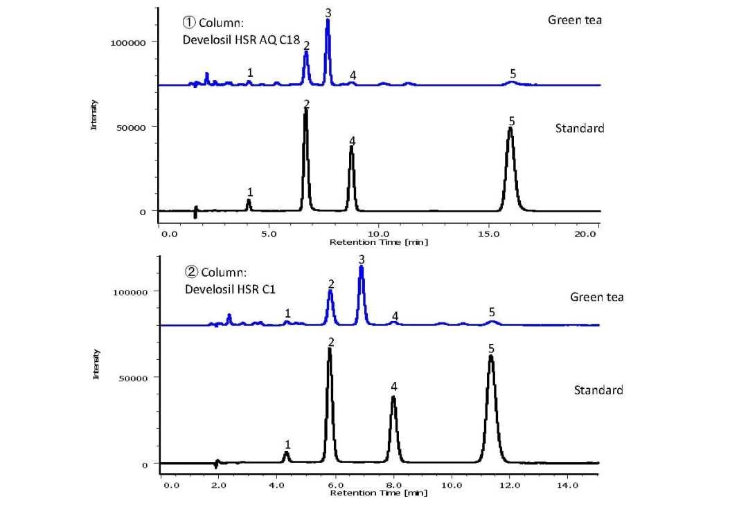 Analysis of Catechin in Green Tea using HPLC-UV