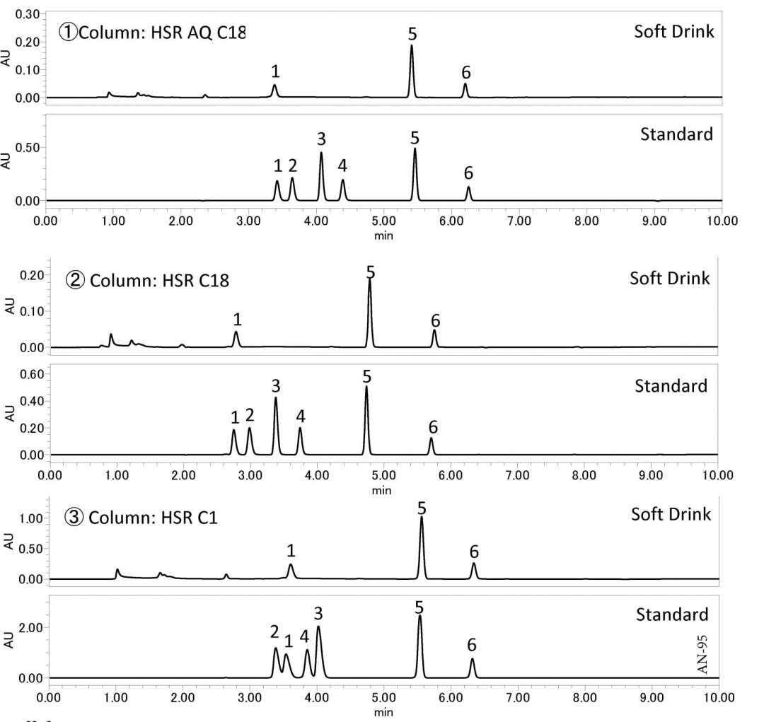 Analysis of Food Additives in Soft Drinks using HPLC-UV