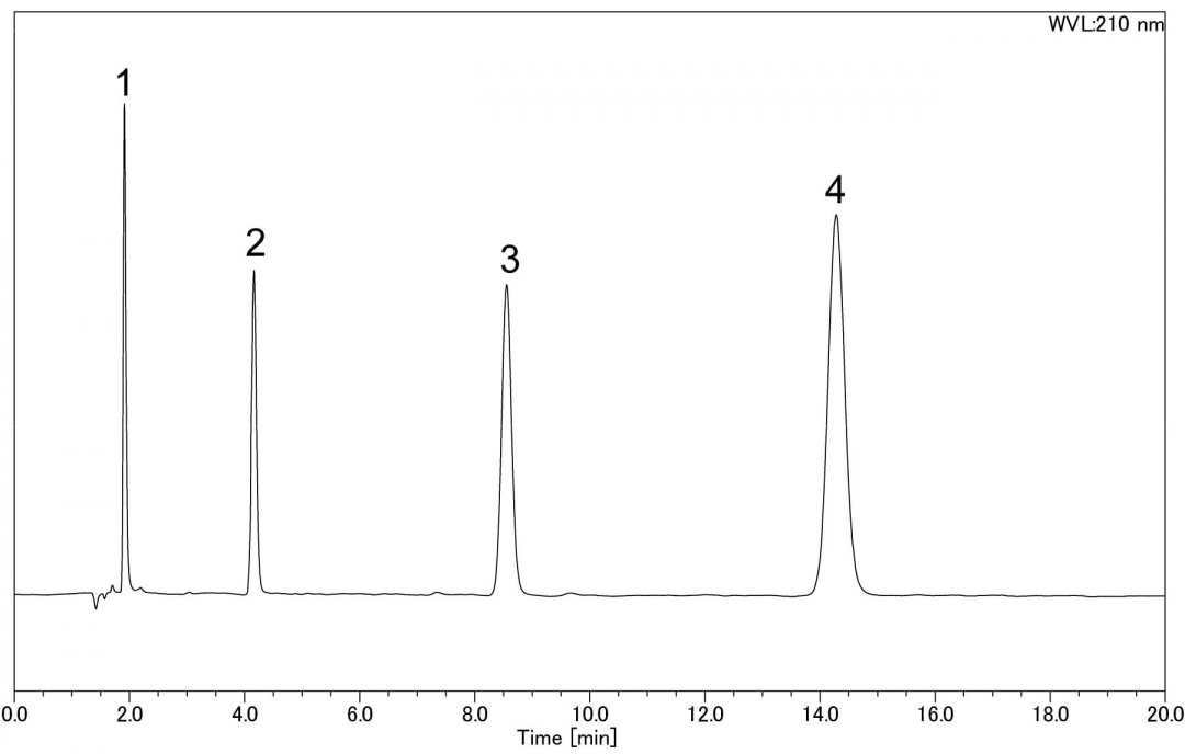 Analysis of Pesticides using HPLC-PDA