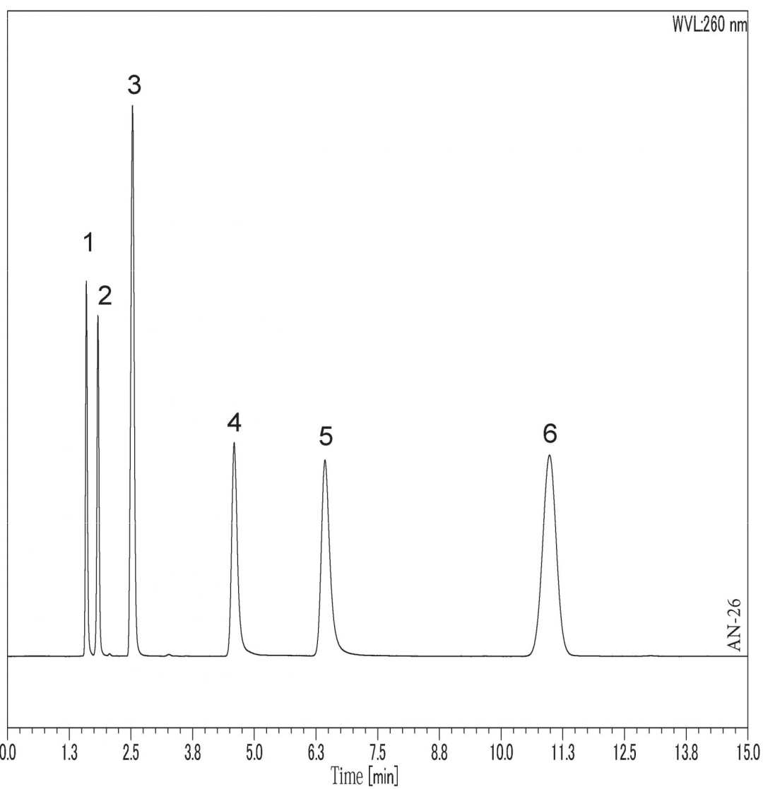 Analysis of Water-soluble Vitamins using HPLC-UV