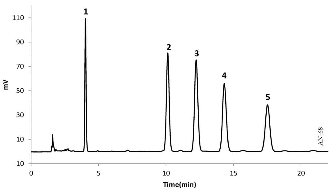 Analysis of Oil-soluble Vitamins using HPLC-UV