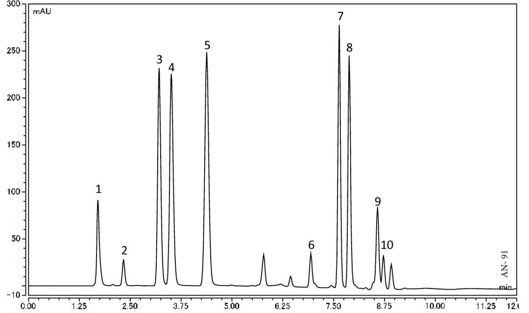 Analysis of Water-Soluble Vitamins using HPLC-UV
