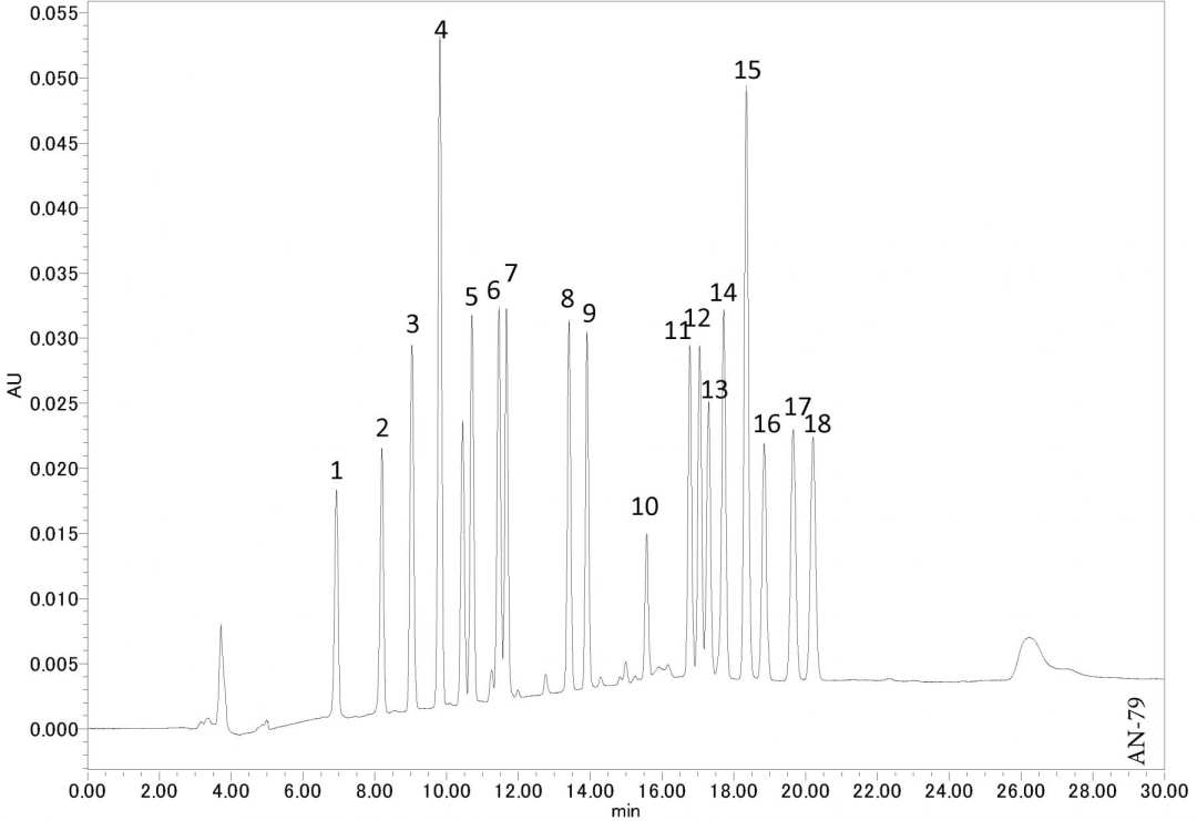 Analysis of PTH-Amino acids using HPLC-UV
