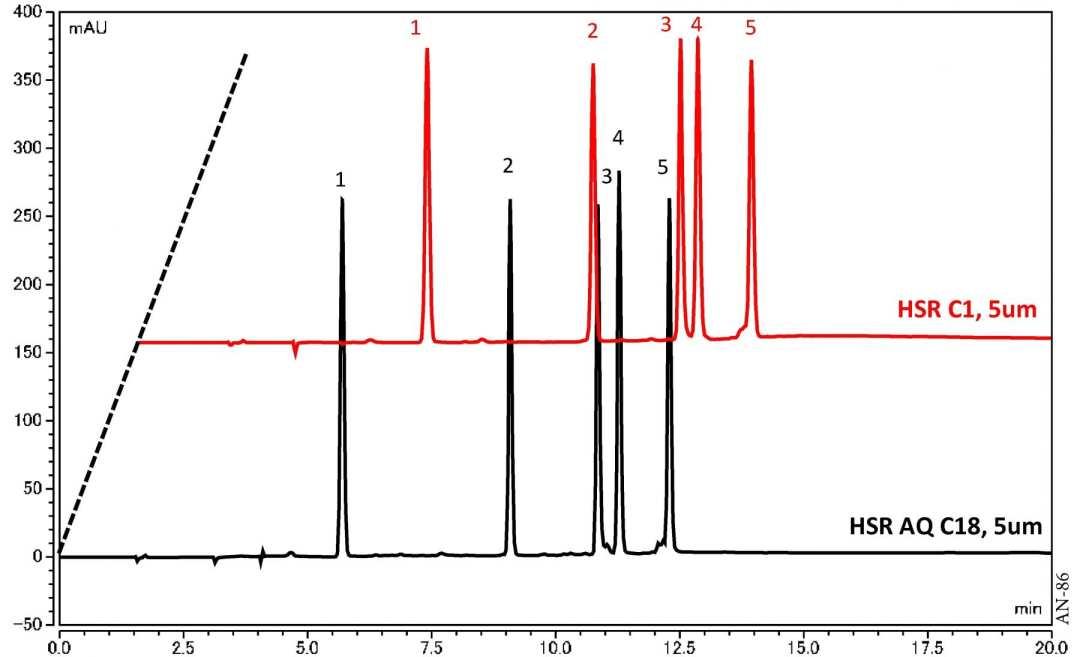 Analysis of Peptide using HPLC