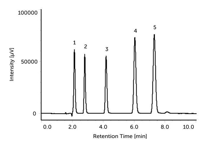 Analysis of Ingredients in Cold Medicines using HPLC-UV