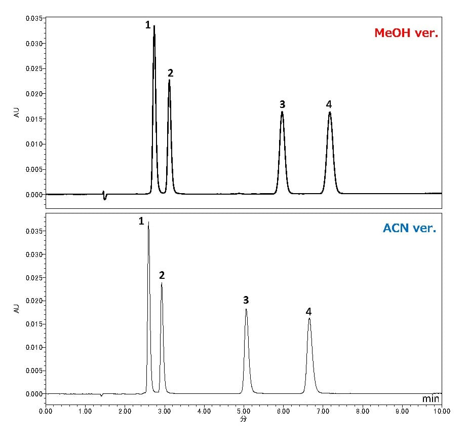 Analysis of Tricyclic Antidepressants using HPLC-UV