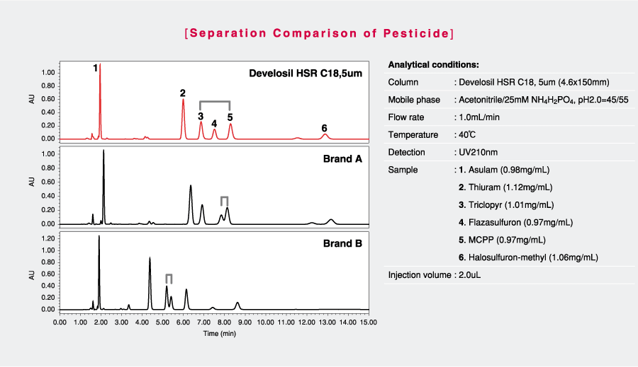 Develosil-HPLC-Column-C18-tricyclic-pesticides
