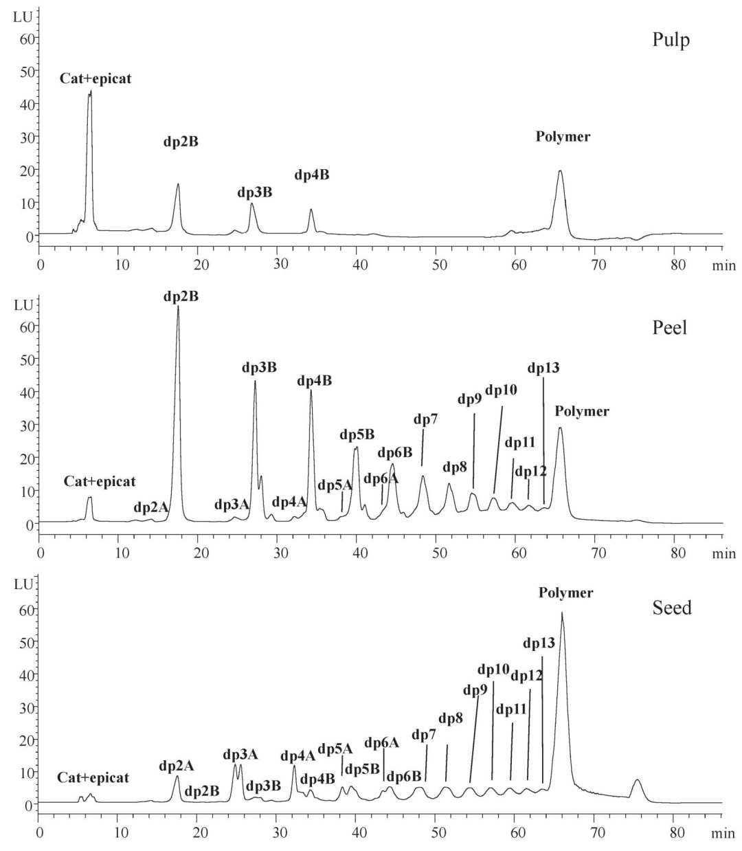 Identification of Flavo-3-ols in Avocado using HPLC-FLD