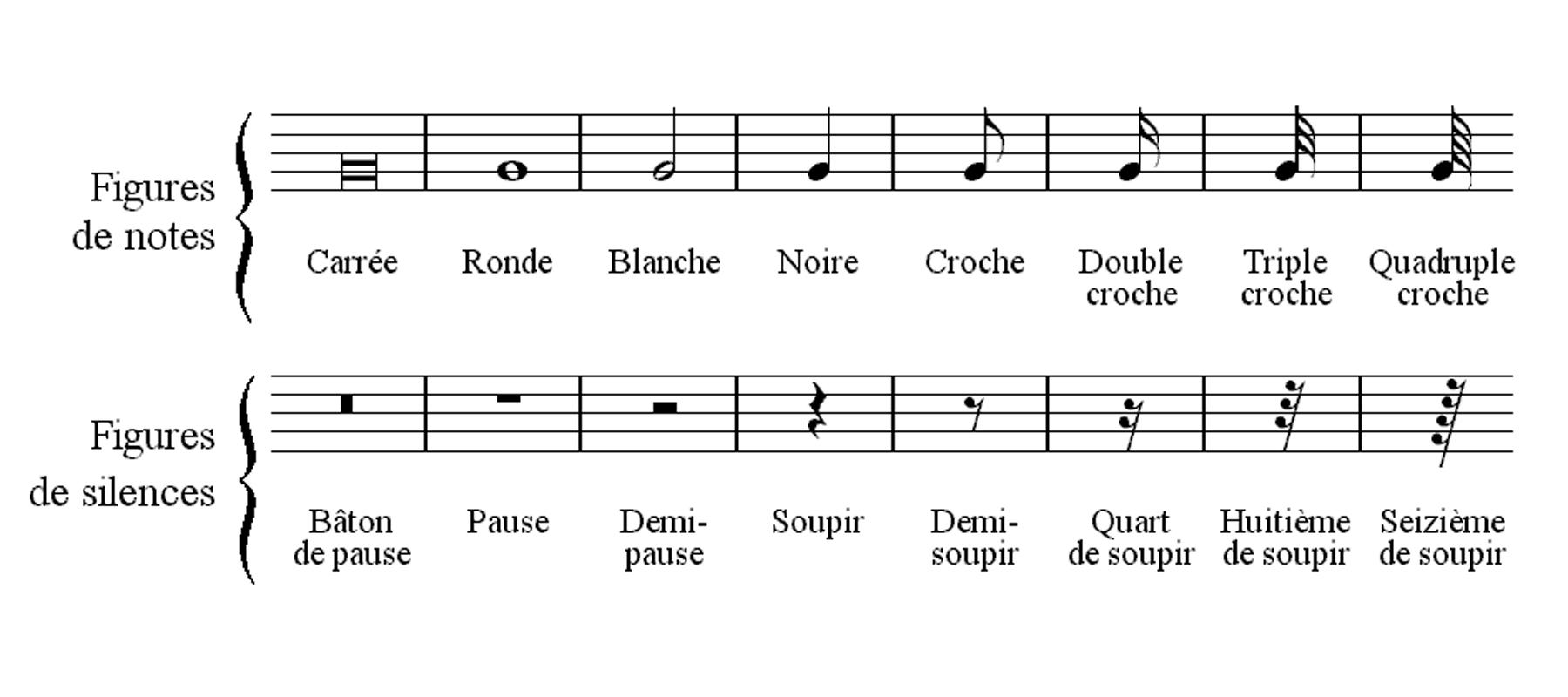 le rythme musique definition
