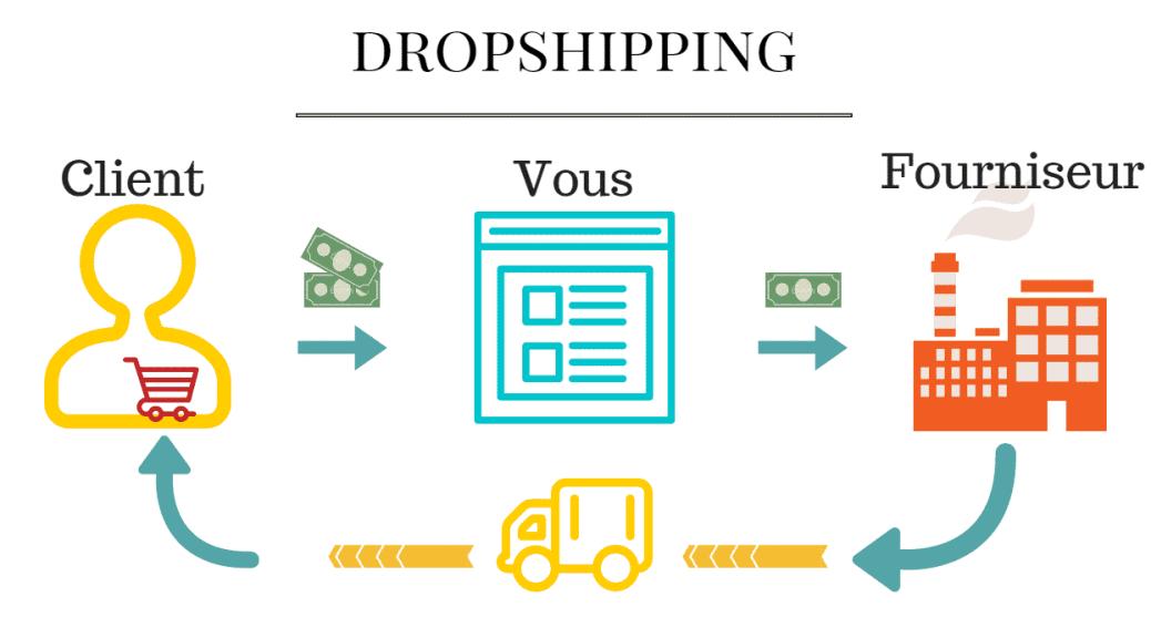 Le Dropshipping c'est quoi