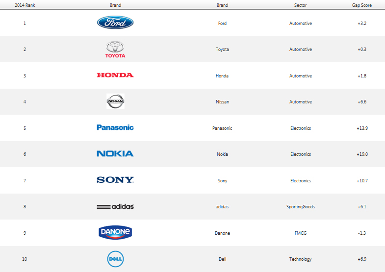 Ranking Best Global Green Brands 2014: Panasonic es la