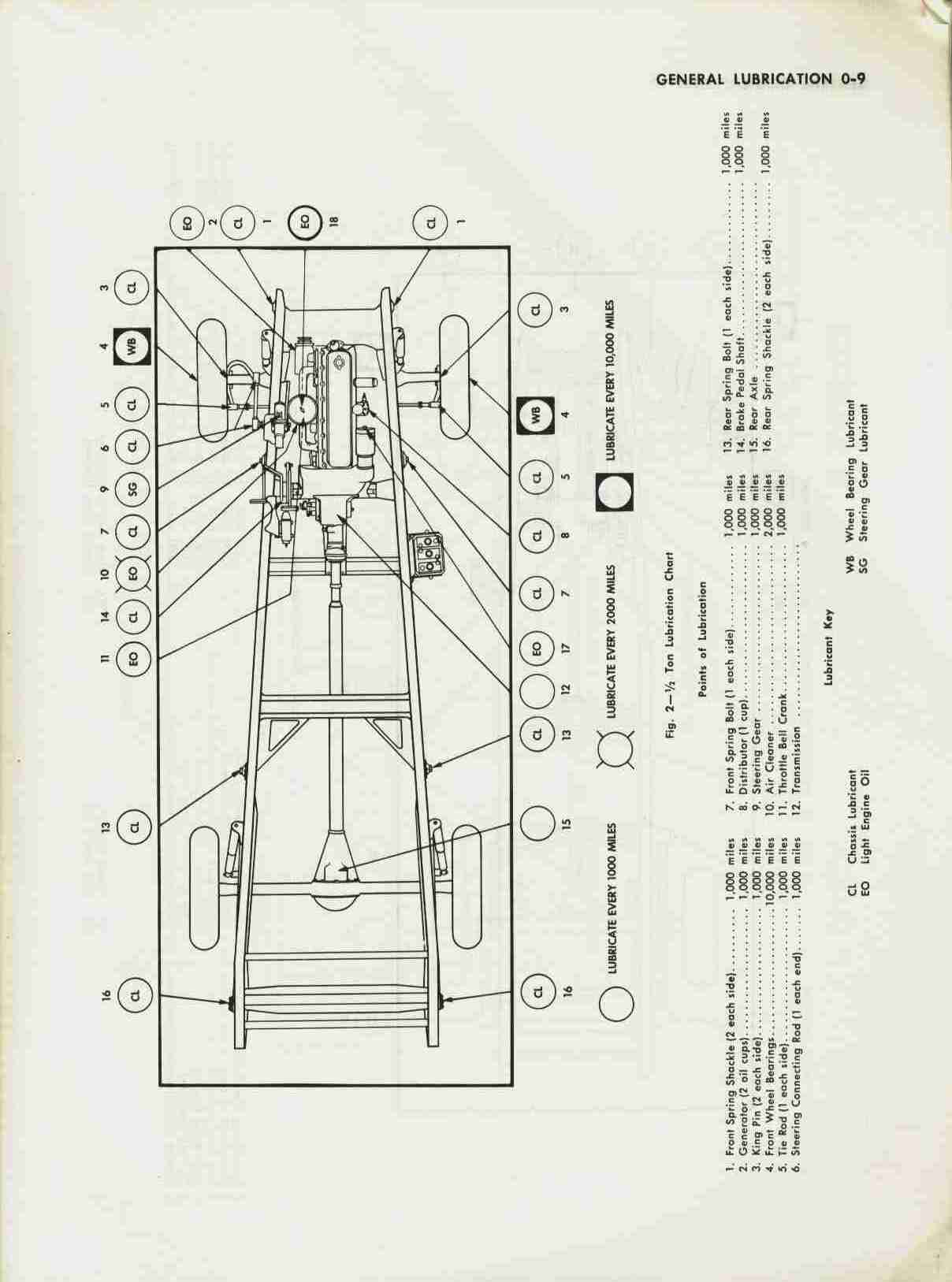 Chassis Lubrication Charts For Ad