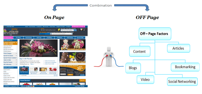 On Page and Off Page factors