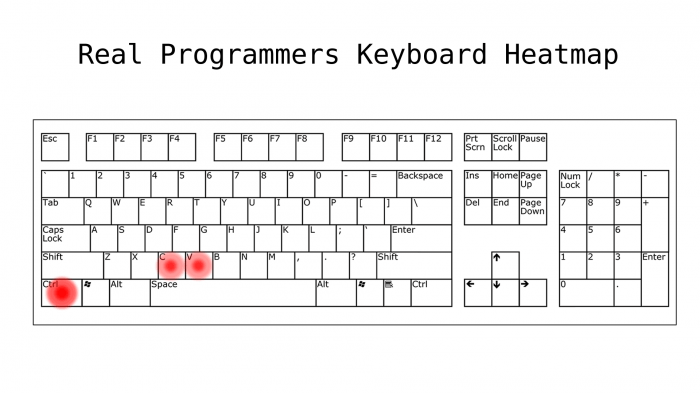 programmers keyboard heatmap