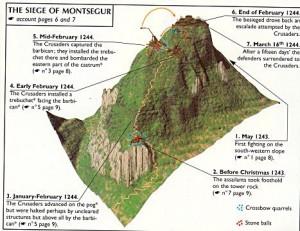 Esquema do ataque católico (forças francesas) contra as posições cátaras (hereges) no tomo do Monte de Montségur