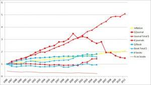 Figura 2 - Tendências das editoras. Dados retirados do sumário estatístico da American Research Librarians em 2004-2005 e 2010-2011 (sem link - na verdade tive que ir a uma biblioteca física para achar isso!)(fonte)