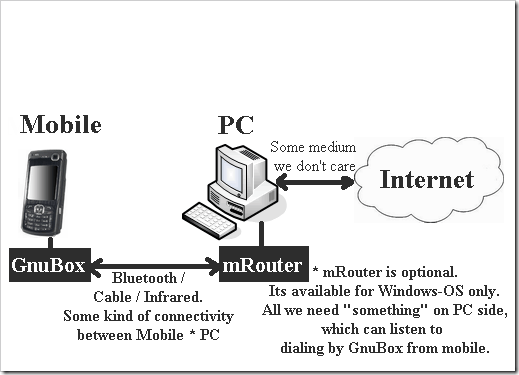 Access Internet From Mobile Using Computers Internet Connection