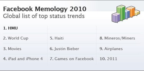 top 10 among status updates on Facebook