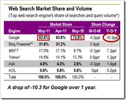 Google_loses_10_percent