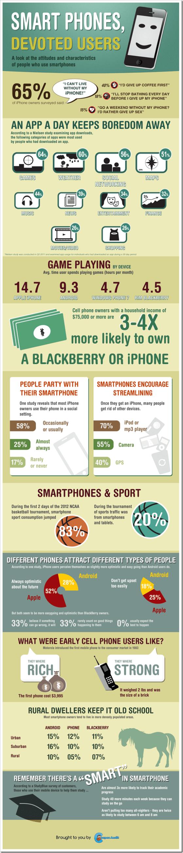Smartphone_devoted